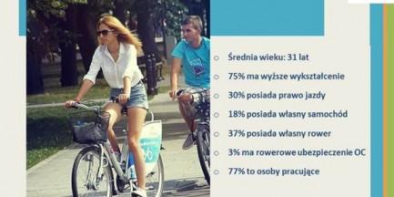 Kim jest warszawski rowerzysta? [infografiki]